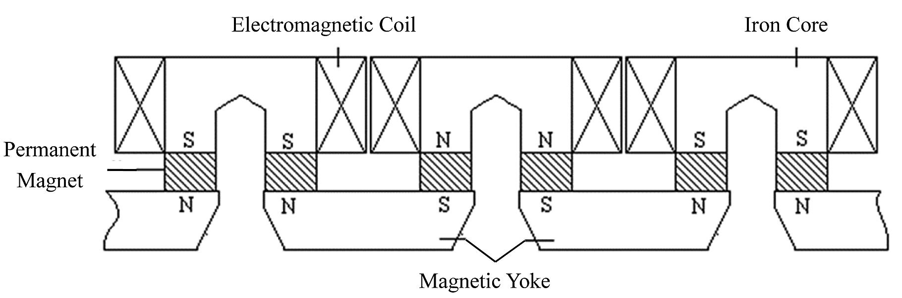 A novel design of electromagnetic levitation system for high-speed
