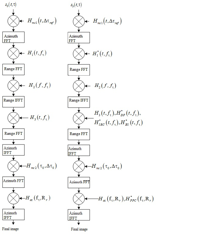 Comparative analysis of frequency scaling algorithms for